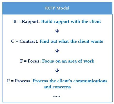 RCFP-model
