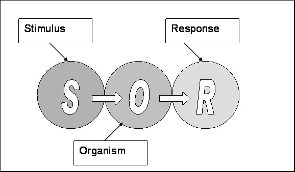 The SOR Model, Fig 1