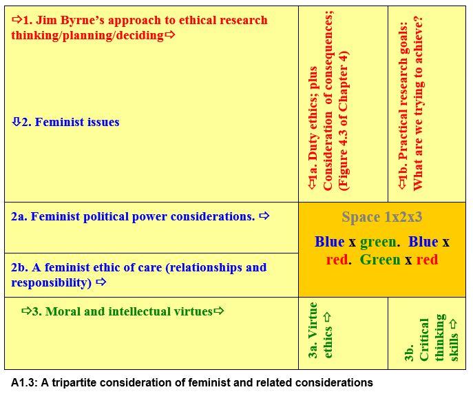 Feminist ethics heuristic