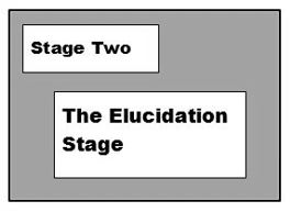 The elucidation stage of E-CENT counselling