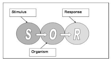 the simple SOR model